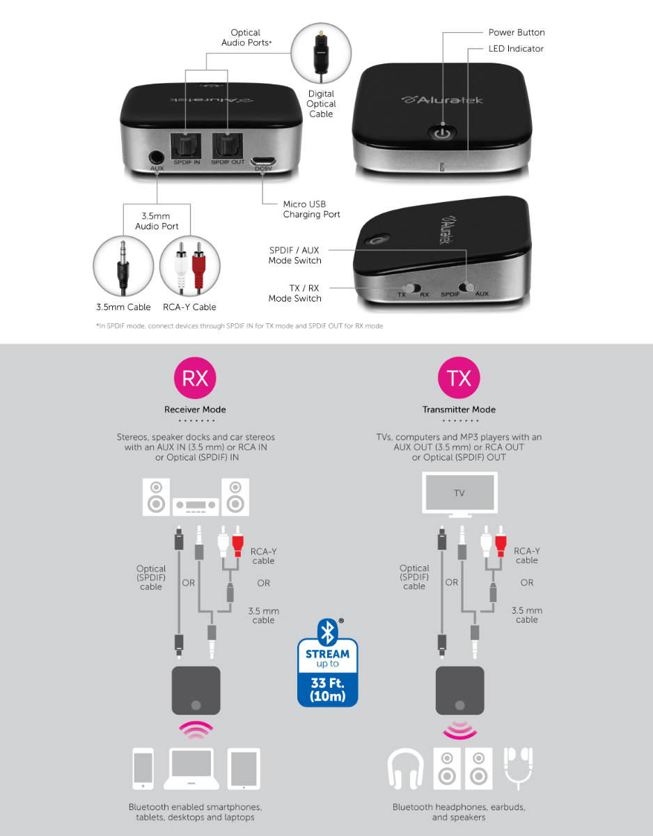 Bluetooth Optical Audio Receiver /Transmitter application